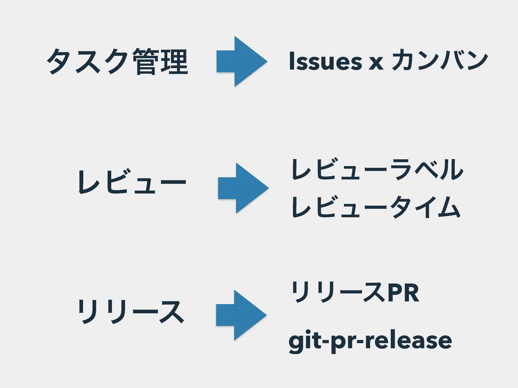 λεΫཧ ϨϏϡʔ ϦϦʔε Issues x Χϯόϯ ϨϏϡʔϥϕϧ ϨϏϡʔλΠϜ Ϧ...