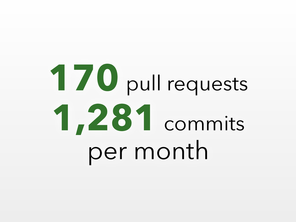 170 pull requests 1,281 commits per month