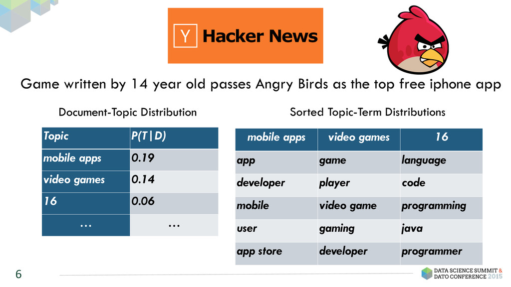 6 Topic P(T|D) mobile apps 0.19 video games 0.1...