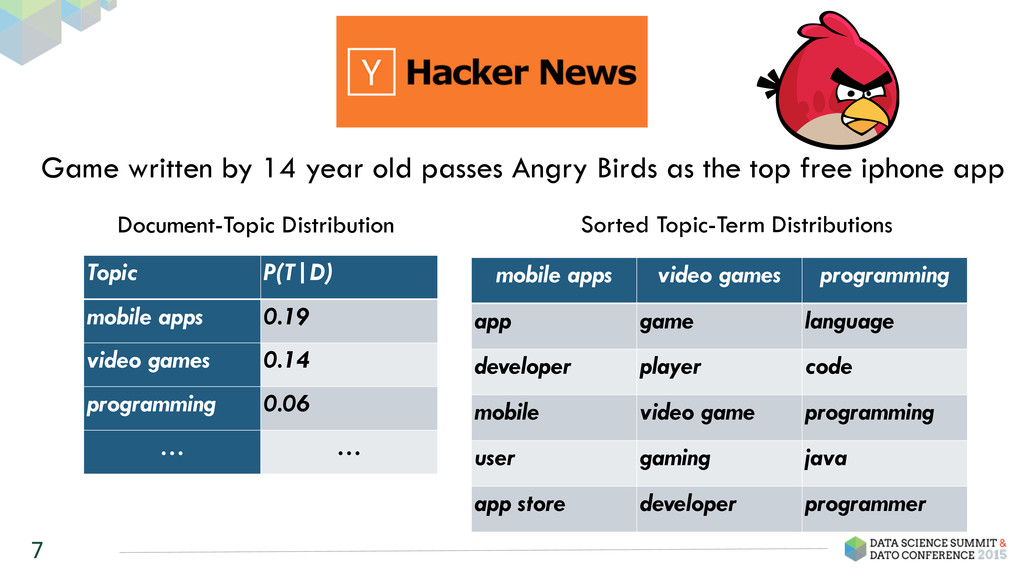 7 Topic P(T|D) mobile apps 0.19 video games 0.1...