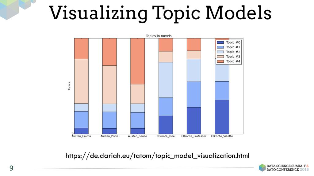 9 Visualizing Topic Models https://de.dariah.eu...