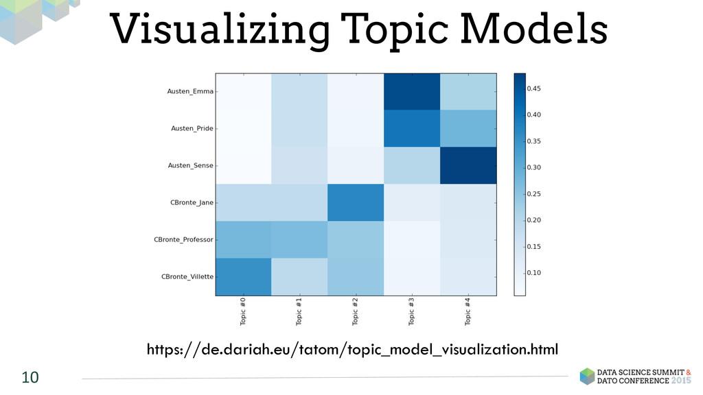 10 Visualizing Topic Models https://de.dariah.e...