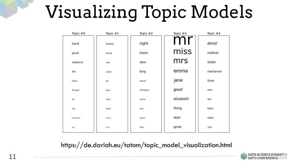 11 Visualizing Topic Models https://de.dariah.e...