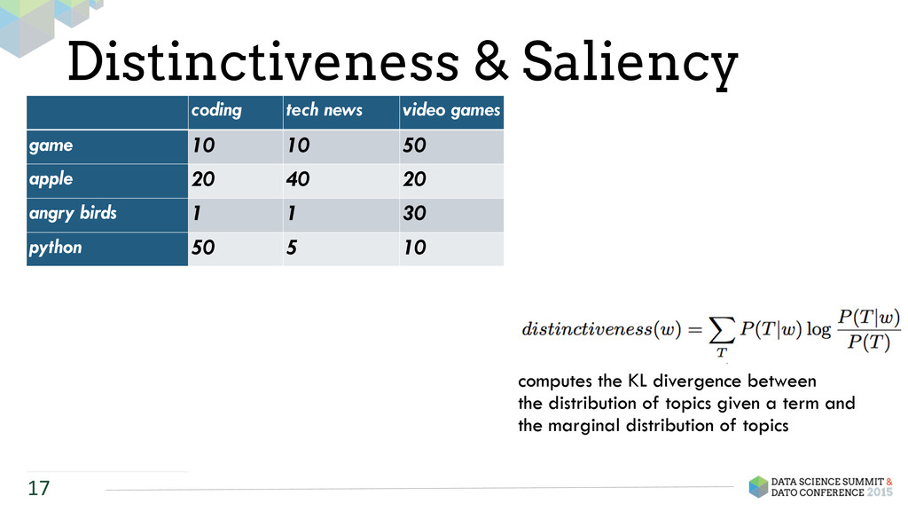 Distinctiveness & Saliency 17 coding tech news ...