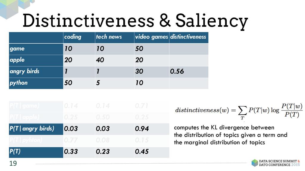 Distinctiveness & Saliency 19 coding tech news ...