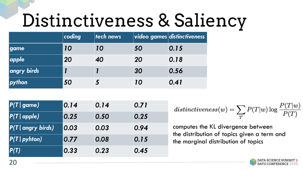 Distinctiveness & Saliency 20 coding tech news ...