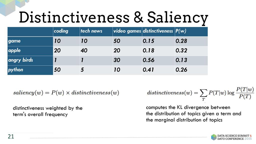 Distinctiveness & Saliency 21 coding tech news ...