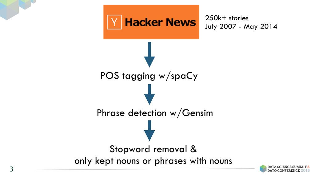 3 250k+ stories July 2007 - May 2014 POS taggin...
