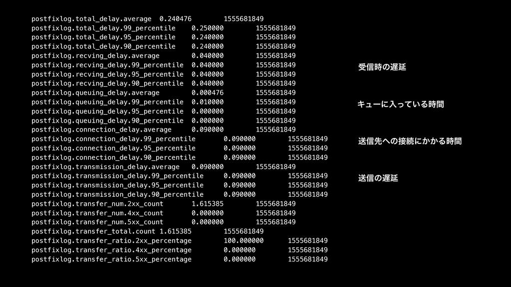 postfixlog.total_delay.average 0.240476 1555681...