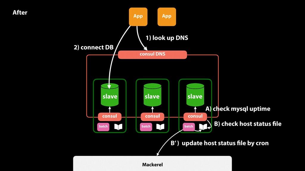 App App consul consul DNS consul consul 1) look...