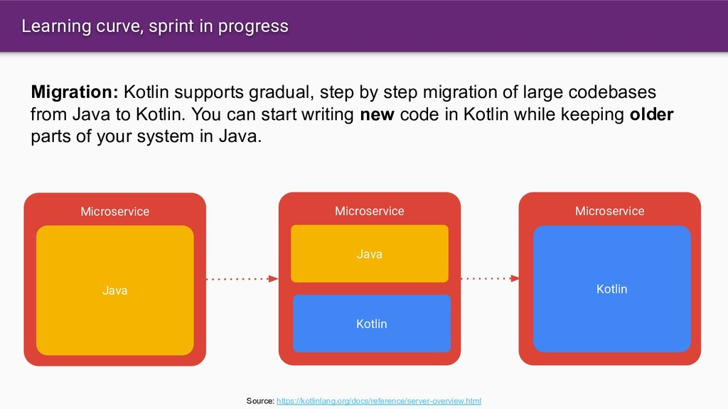 Learning curve, sprint in progress Source: http...