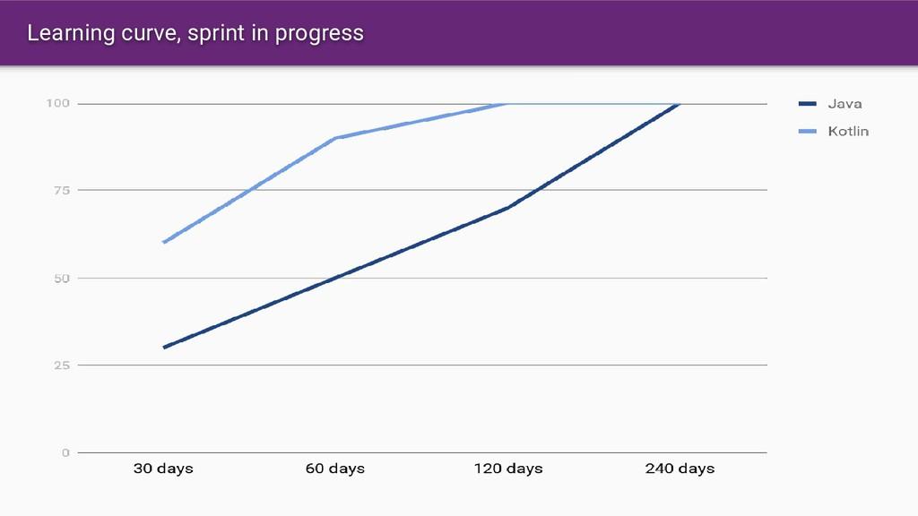 Learning curve, sprint in progress