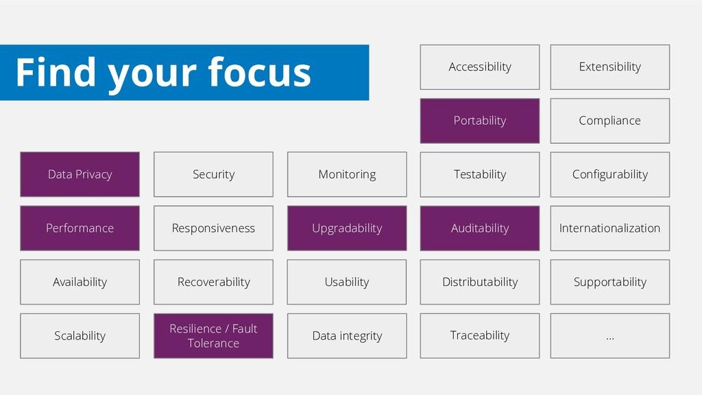 Accessibility Auditability Availability Complia...