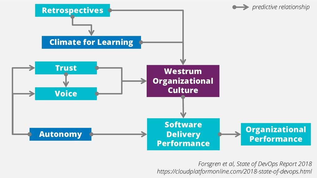 Autonomy Trust Voice Westrum Organizational Cul...