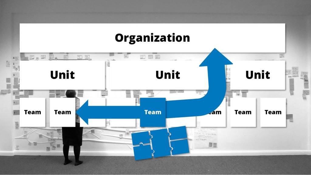 Organization Unit Unit Unit Team Team Team Team...