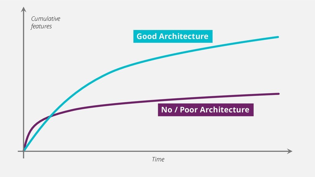 Cumulative features Time No / Poor Architecture...