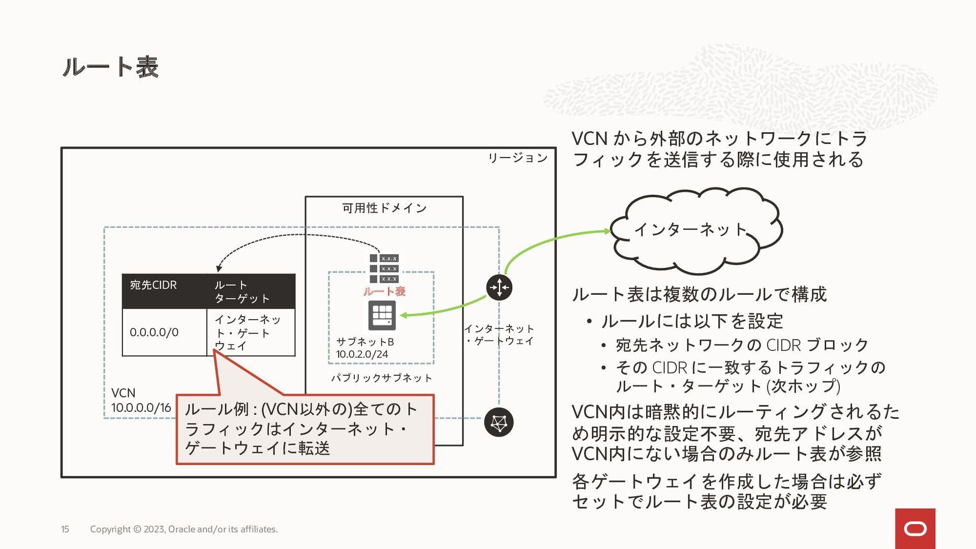 VCN 10.0.0.0/16 B 10.0.2.0/24 VCN VCN 1 ( ) VCN...