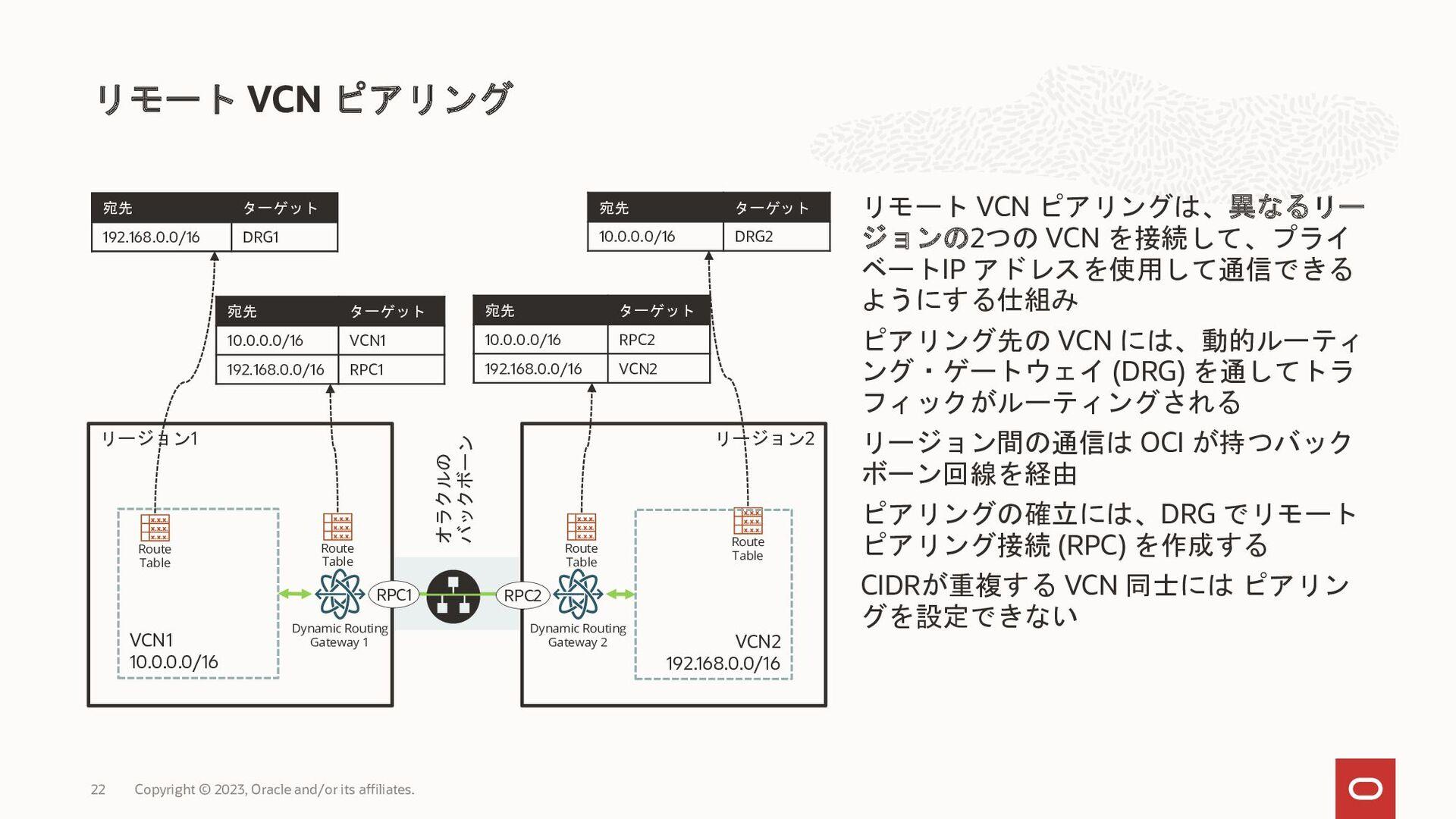 ※ 2021 5 ※ 2021 5 DRGv2 DRG LPG LPG DRG VCN 2 V...