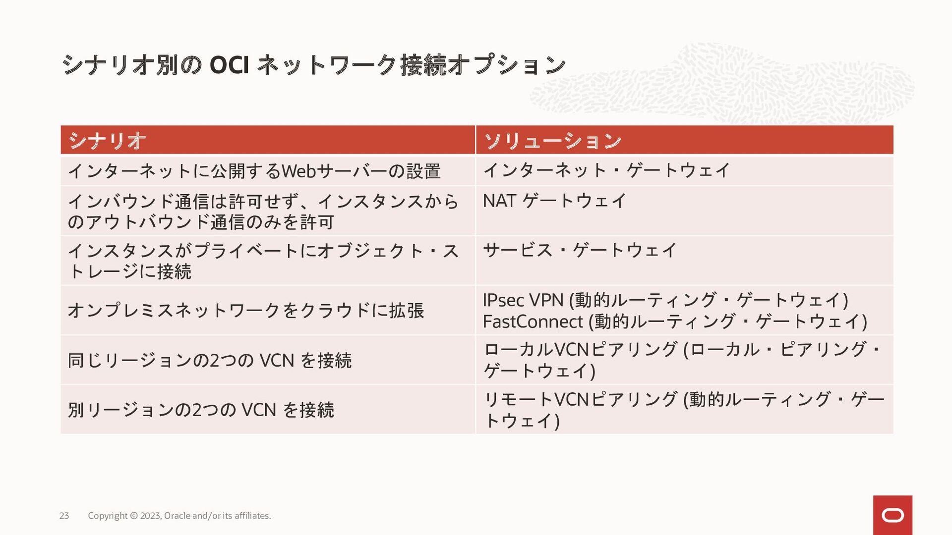 2 VCN 2 VCN IP 翻 VCN (DRG) OCI DRG (RPC) CIDR V...