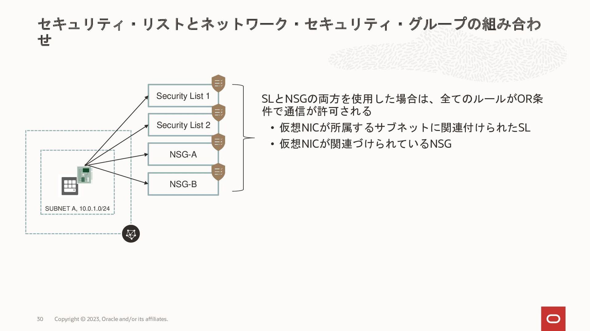SUBNET A, 10.0.1.0/24 VCN, 10.0.0.0/16 SUBNET B...