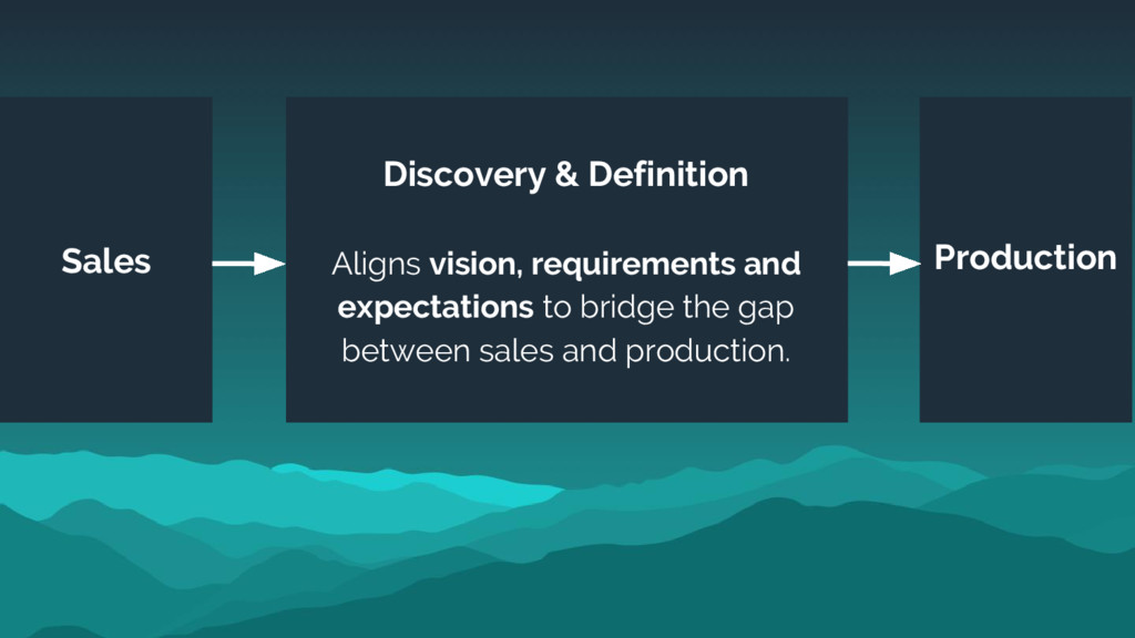 Sales Production Discovery & Definition Aligns ...