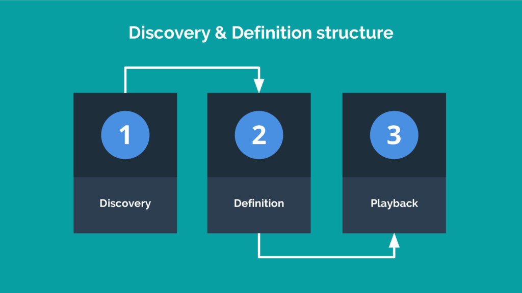 Discovery & Definition structure Discovery Defi...
