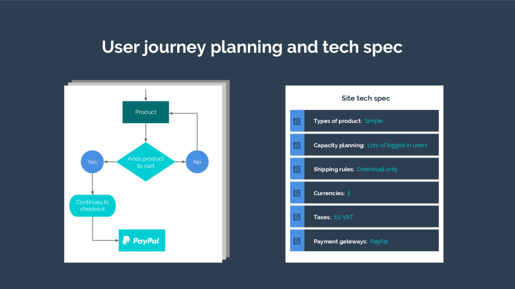 User journey planning and tech spec Product Add...