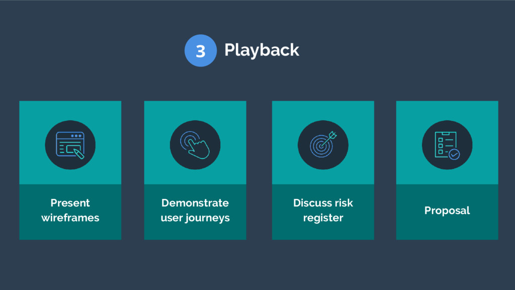 3 Playback Present wireframes Demonstrate user ...