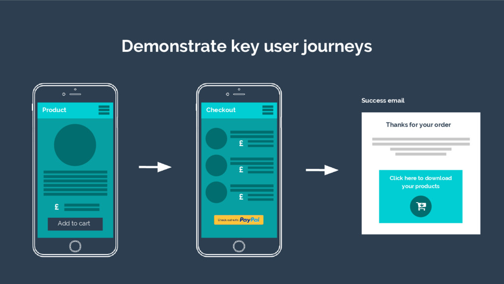 Demonstrate key user journeys £ £ £ Checkout £ ...
