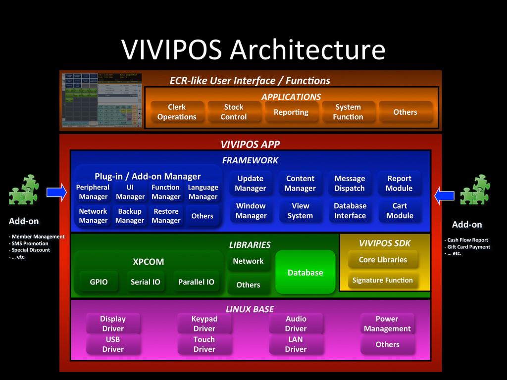 VIVIPOS Architecture VIVIPOS APP  ECR...