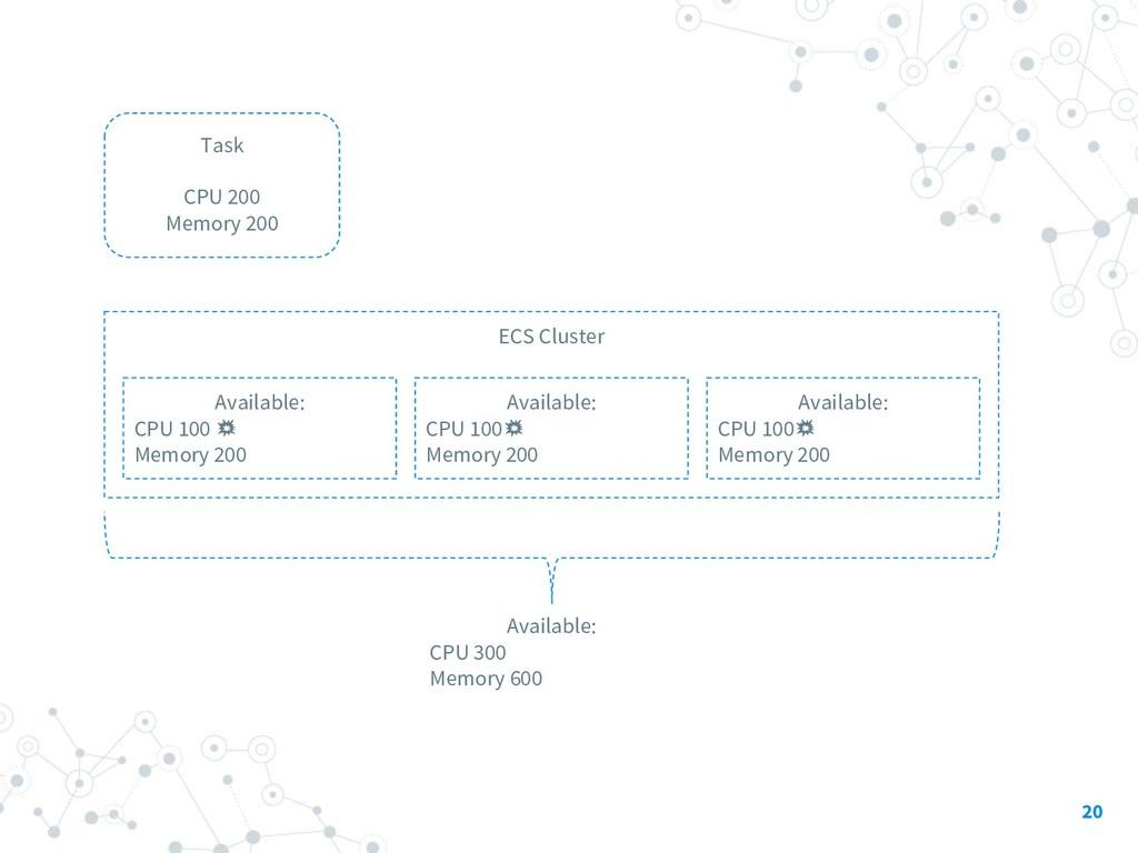 20 ECS Cluster Available: CPU 100 Memory 200 Av...