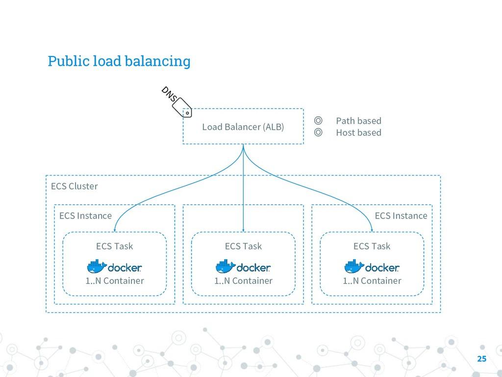 Public load balancing 25 ECS Cluster ECS Instan...