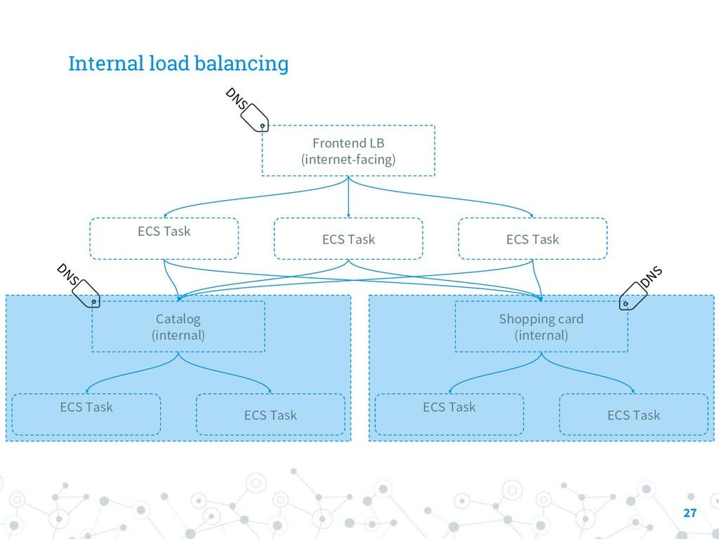 Internal load balancing 27 ECS Task Frontend LB...