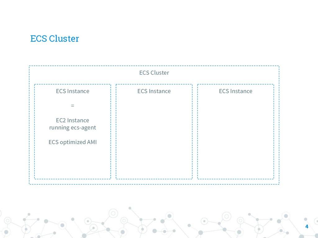 ECS Cluster 4 ECS Cluster ECS Instance = EC2 In...