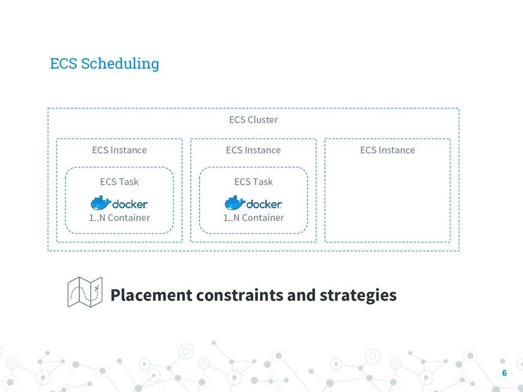 ECS Scheduling 6 ECS Cluster ECS Instance ECS I...