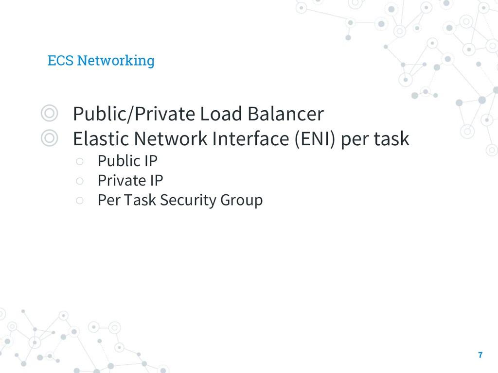 ECS Networking ◎ Public/Private Load Balancer ◎...