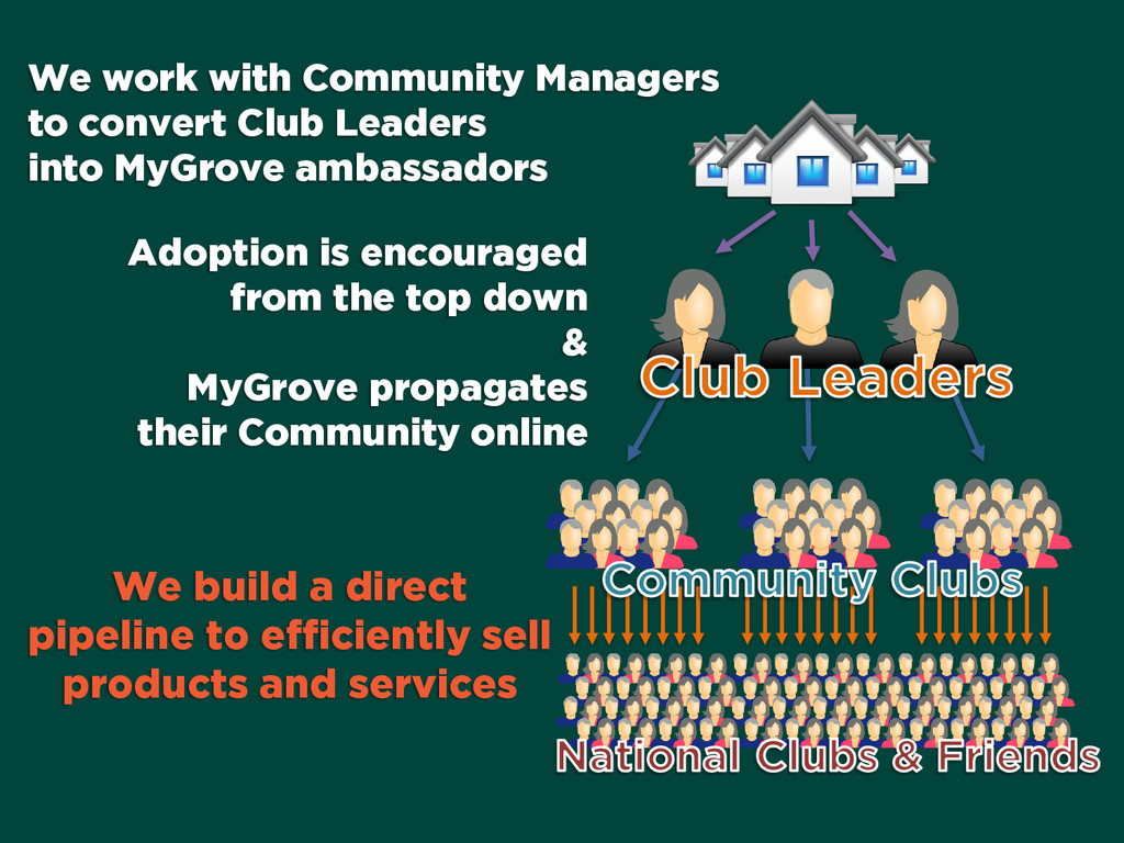 We work with Community Managers to convert Club...
