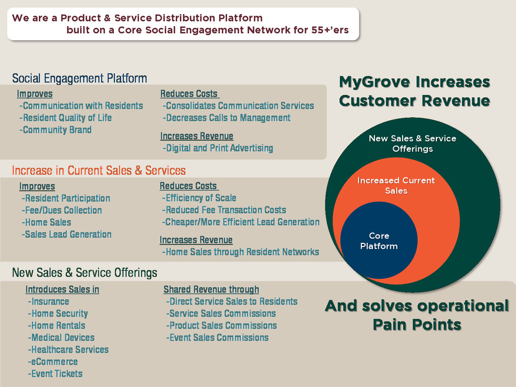 MyGrove Increases Customer Revenue Social Engag...