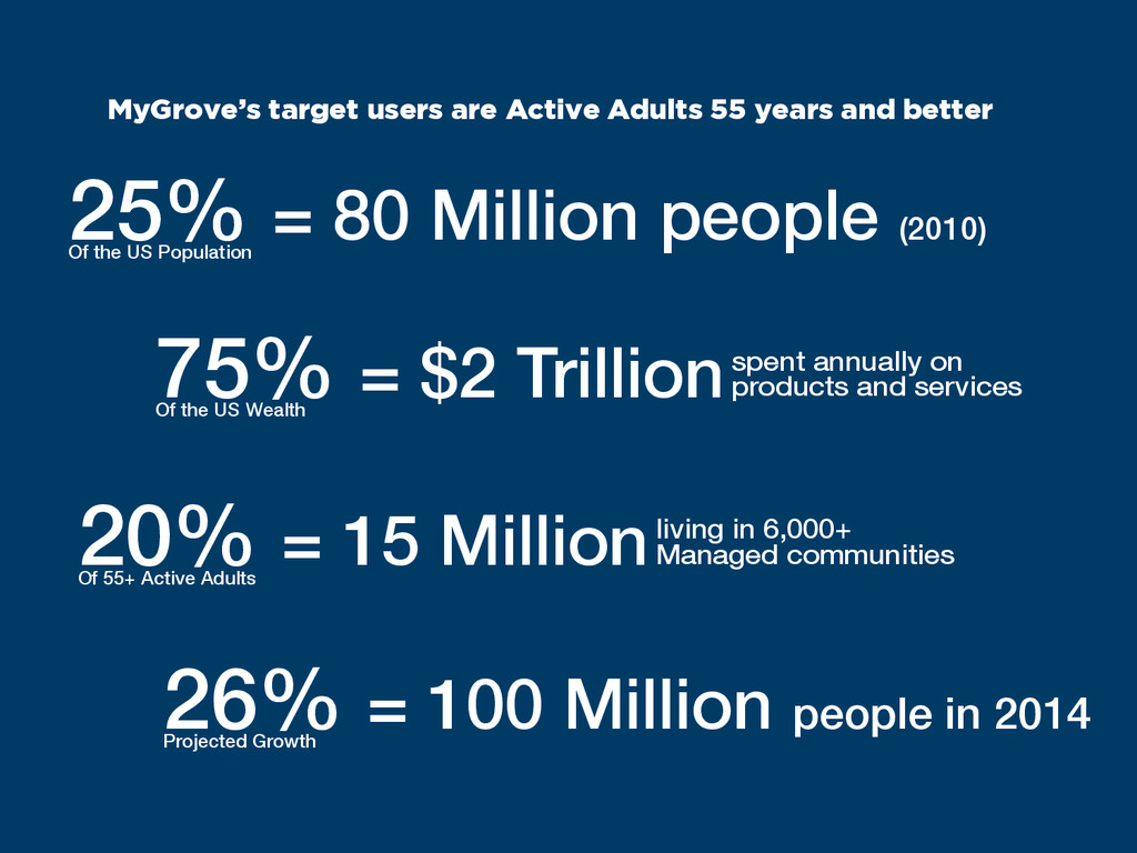 MyGrove's target users are Active Adults 55 yea...