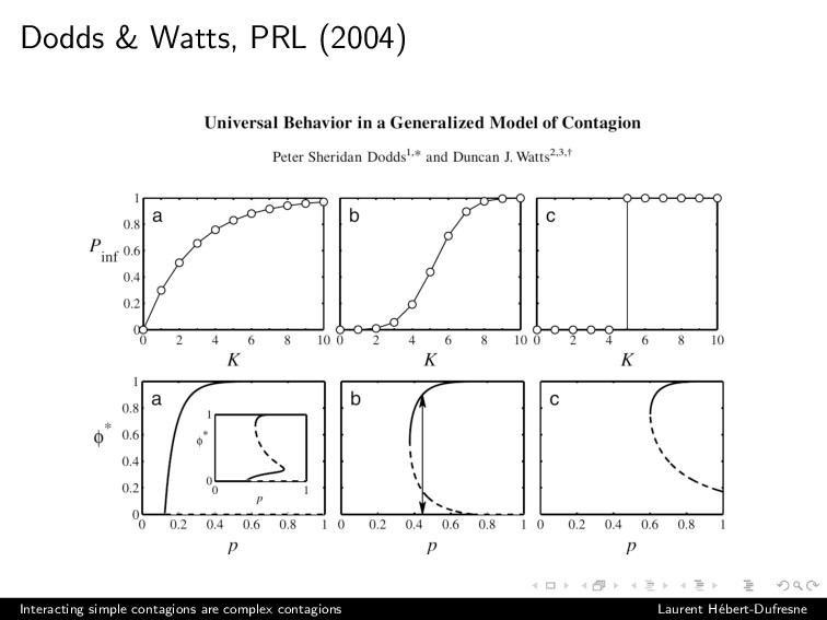 Dodds & Watts, PRL (2004) Interacting simple co...