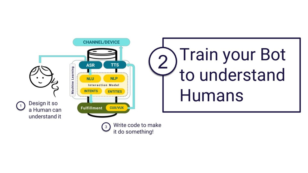 Train your Bot to understand Humans 2
