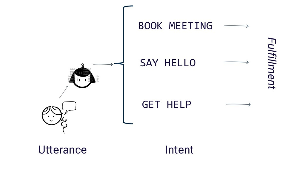 BOOK MEETING Intent Utterance SAY HELLO GET HEL...