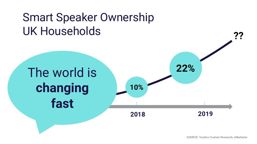 2019 5% Smart Speaker Ownership UK Households 1...