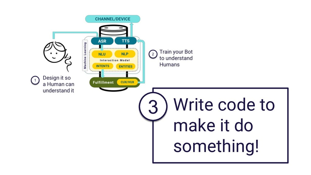 Write code to make it do something! 3