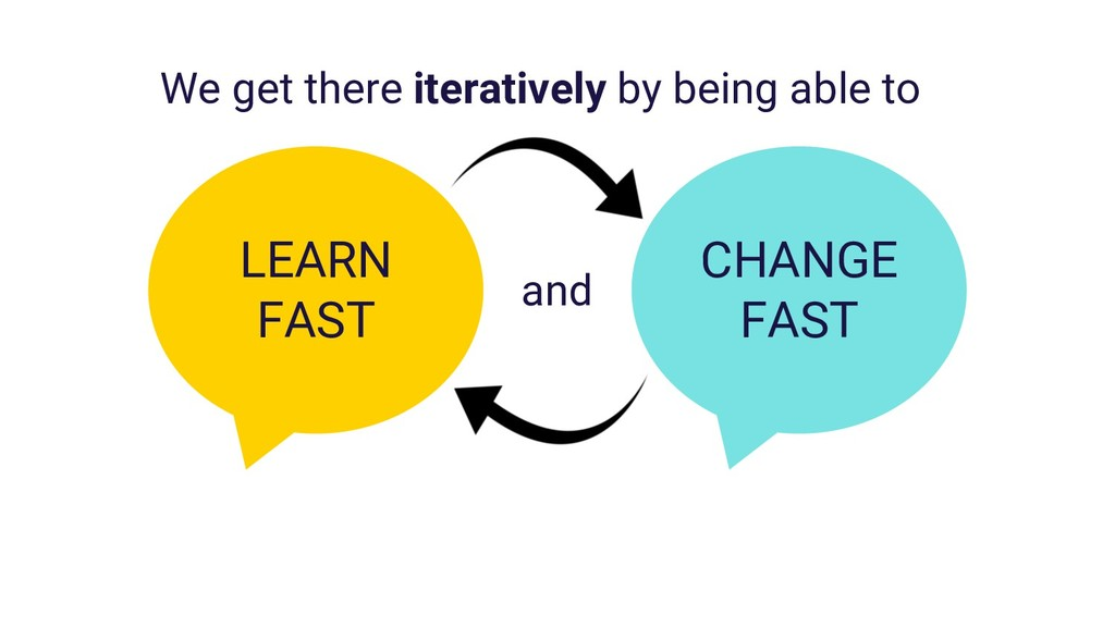 CHANGE FAST LEARN FAST We get there iteratively...