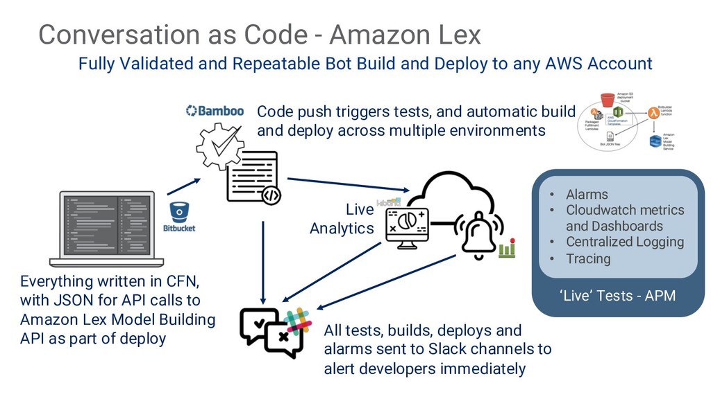 Conversation as Code - Amazon Lex Fully Validat...