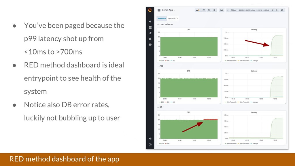 RED method dashboard of the app ● You've been p...