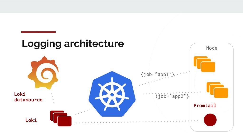 "Logging architecture {job=""app1""} {job=""app2""} ..."