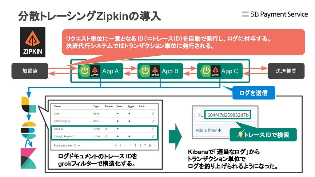 App A 加盟店 決済機関 分散トレーシングZipkinの導入 App B App C リク...