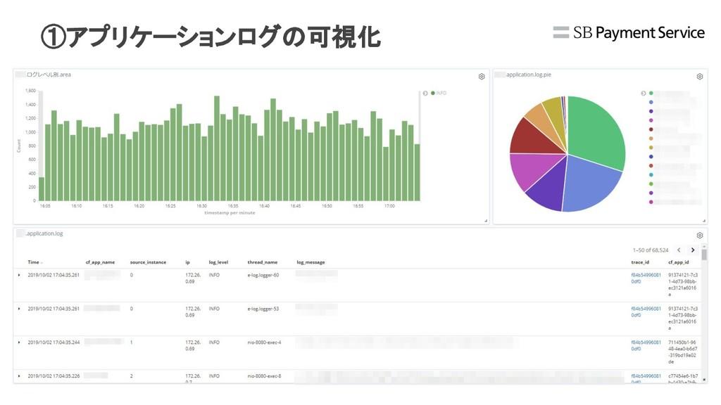 ①アプリケーションログの可視化